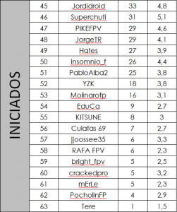 INICIADOS SEMANA 52 LIGA VELOCIDRONE ESPAÑA